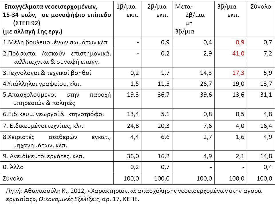 Επαγγέλματα νεοεισερχομένων, 15-34 ετών, σε μονοψήφιο επίπεδο (ΣΤΕΠ 92) (με αλλαγή 1ης εργ.) 1β/μια εκπ. 2β/μια εκπ. Μετα- 2β/μια μη 3β/μια 3β/μια εκπ