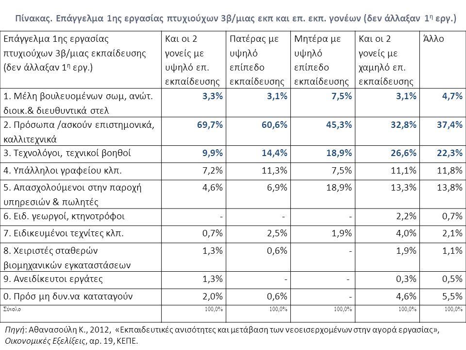 Πίνακας. Επάγγελμα 1ης εργασίας πτυχιούχων 3β/μιας εκπ και επ. εκπ. γονέων (δεν άλλαξαν 1 η εργ.) Επάγγελμα 1ης εργασίας πτυχιούχων 3β/μιας εκπαίδευση