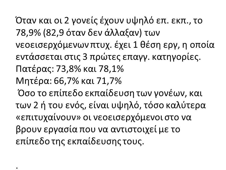 Όταν και οι 2 γονείς έχουν υψηλό επ. εκπ., το 78,9% (82,9 όταν δεν άλλαξαν) των νεοεισερχόμενων πτυχ. έχει 1 θέση εργ, η οποία εντάσσεται στις 3 πρώτε