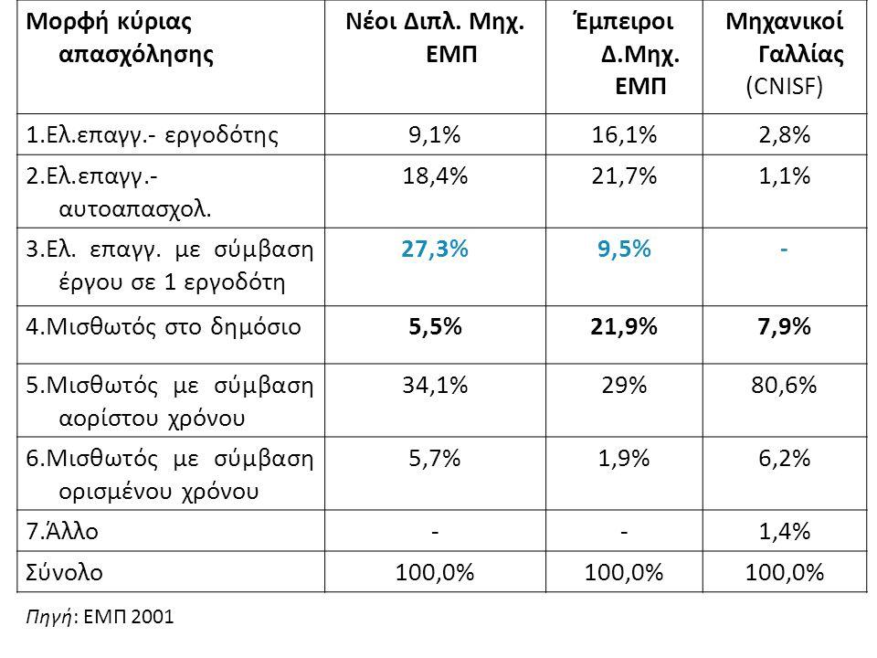 Μορφή κύριας απασχόλησης Νέοι Διπλ. Μηχ. ΕΜΠ Έμπειροι Δ.Μηχ. ΕΜΠ Μηχανικοί Γαλλίας (CNISF) 1.Ελ.επαγγ.- εργοδότης9,1%16,1%2,8% 2.Ελ.επαγγ.- αυτοαπασχο