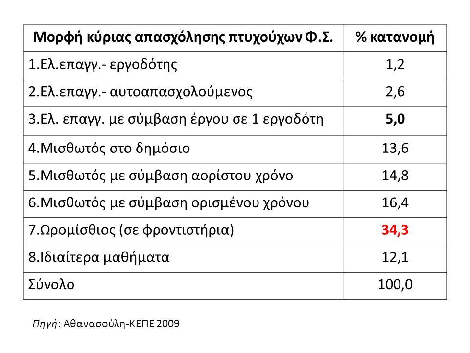 Μορφή κύριας απασχόλησης πτυχούχων Φ.Σ.% κατανομή 1.Ελ.επαγγ.- εργοδότης1,2 2.Ελ.επαγγ.- αυτοαπασχολούμενος2,6 3.Ελ. επαγγ. με σύμβαση έργου σε 1 εργο