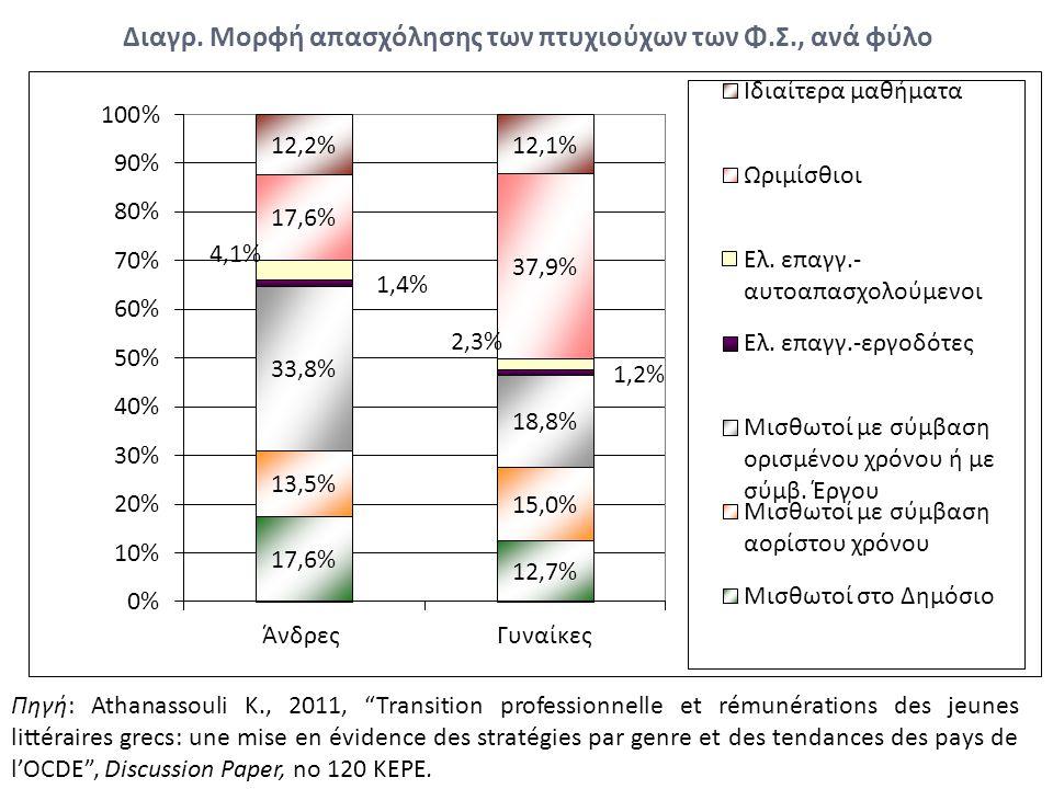 """Διαγρ. Μορφή απασχόλησης των πτυχιούχων των Φ.Σ., ανά φύλο Πηγή: Athanassouli K., 2011, """"Transition professionnelle et rémunérations des jeunes littér"""