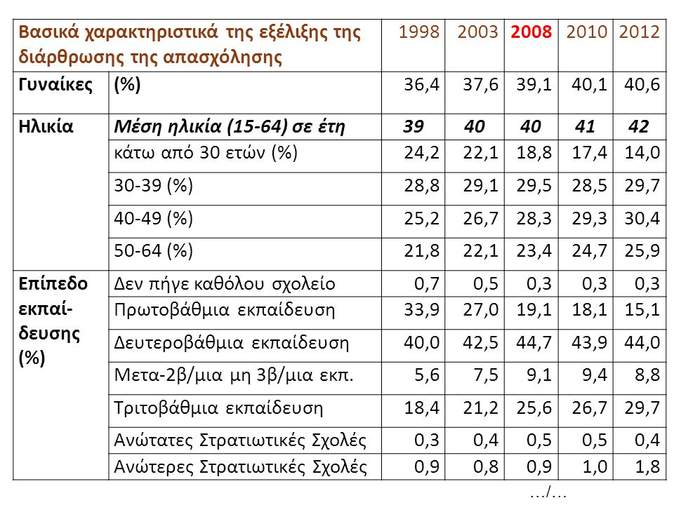 Βασικά χαρακτηριστικά της εξέλιξης της διάρθρωσης της απασχόλησης 19982003200820102012 Γυναίκες(%)36,437,639,140,140,6 ΗλικίαΜέση ηλικία (15-64) σε έτη3940 4142 κάτω από 30 ετών (%)24,222,118,817,414,0 30-39 (%)28,829,129,528,529,7 40-49 (%)25,226,728,329,330,4 50-64 (%)21,822,123,424,725,9 Επίπεδο εκπαί- δευσης (%) Δεν πήγε καθόλου σχολείο0,70,50,3 Πρωτοβάθμια εκπαίδευση33,927,019,118,115,1 Δευτεροβάθμια εκπαίδευση40,042,544,743,944,0 Μετα-2β/μια μη 3β/μια εκπ.5,67,59,19,48,8 Τριτοβάθμια εκπαίδευση18,421,225,626,729,7 Ανώτατες Στρατιωτικές Σχολές0,30,40,5 0,4 Ανώτερες Στρατιωτικές Σχολές0,90,80,91,01,8 …/…