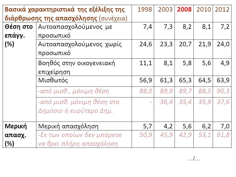 Βασικά χαρακτηριστικά της εξέλιξης της διάρθρωσης της απασχόλησης ( συνέχεια ) 19982003200820102012 Θέση στο επάγγ. (%) Αυτοαπασχολούμενος με προσωπικ