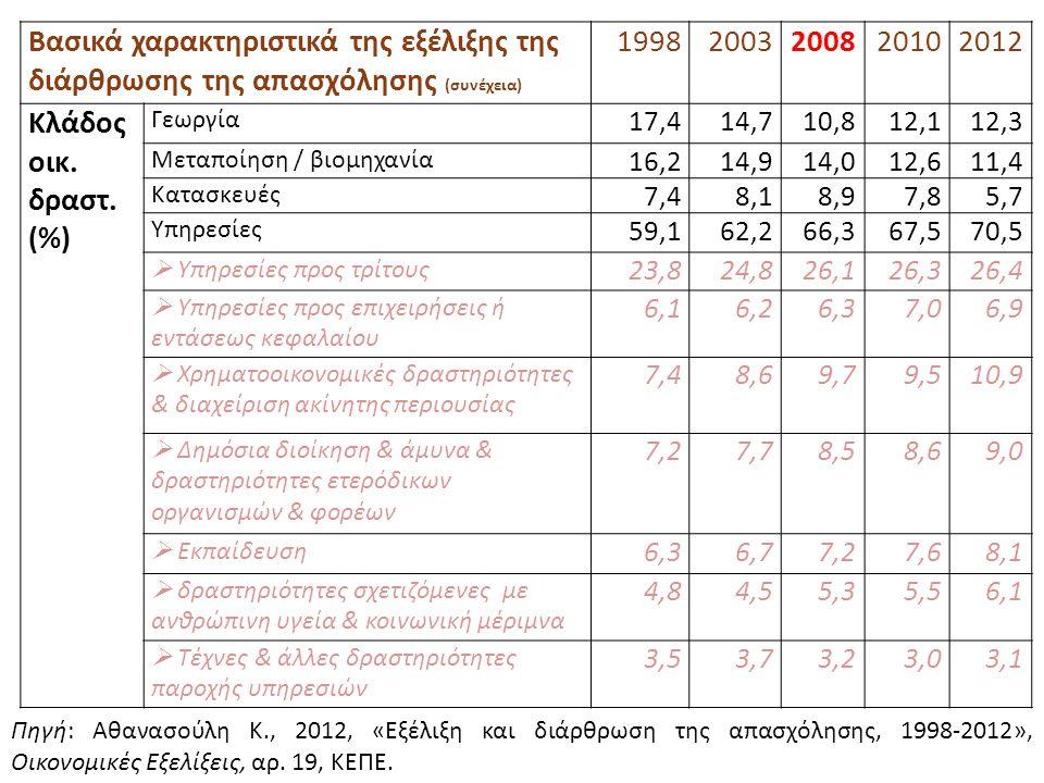 Βασικά χαρακτηριστικά της εξέλιξης της διάρθρωσης της απασχόλησης (συνέχεια) 19982003200820102012 Κλάδος οικ. δραστ. (%) Γεωργία 17,414,710,812,112,3