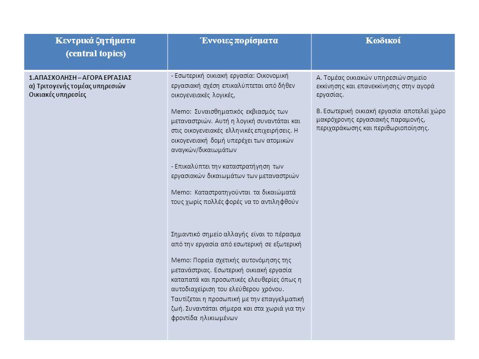 Κεντρικά ζητήματα (central topics) Έννοιες πορίσματαΚωδικοί 1.ΑΠΑΣΧΟΛΗΣΗ – ΑΓΟΡΑ ΕΡΓΑΣΙΑΣ α) Τριτογενής τομέας υπηρεσιών Οικιακές υπηρεσίες - Εσωτερική οικιακή εργασία: Οικονομική εργασιακή σχέση επικαλύπτεται από δήθεν οικογενειακές λογικές, Memo: Συναισθηματικός εκβιασμός των μεταναστριών.