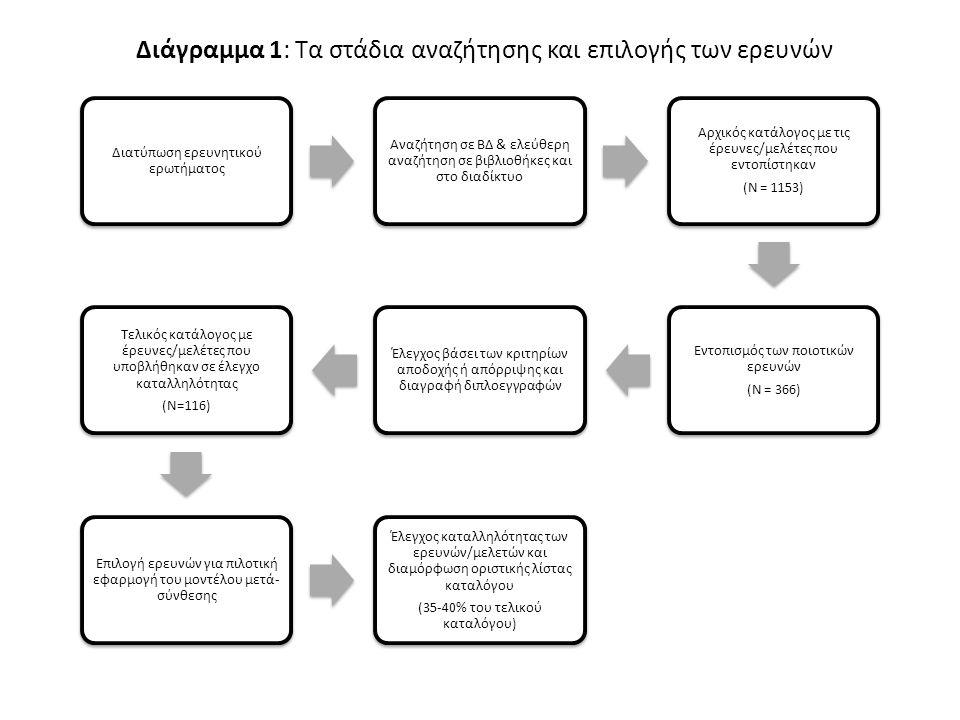 Διάγραμμα 1: Τα στάδια αναζήτησης και επιλογής των ερευνών Διατύπωση ερευνητικού ερωτήματος Αναζήτηση σε ΒΔ & ελεύθερη αναζήτηση σε βιβλιοθήκες και στο διαδίκτυο Αρχικός κατάλογος με τις έρευνες/μελέτες που εντοπίστηκαν (Ν = 1153) Εντοπισμός των ποιοτικών ερευνών (Ν = 366) Έλεγχος βάσει των κριτηρίων αποδοχής ή απόρριψης και διαγραφή διπλοεγγραφών Τελικός κατάλογος με έρευνες/μελέτες που υποβλήθηκαν σε έλεγχο καταλληλότητας (Ν=116) Επιλογή ερευνών για πιλοτική εφαρμογή του μοντέλου μετά- σύνθεσης Έλεγχος καταλληλότητας των ερευνών/μελετών και διαμόρφωση οριστικής λίστας καταλόγου (35-40% του τελικού καταλόγου)