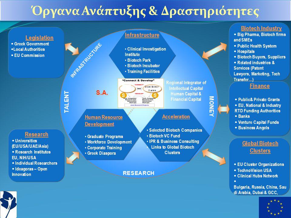 Όργανα Ανάπτυξης & Δραστηριότητες