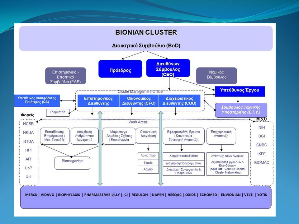 •Pharma-related studies in the Cluster •MERCK, PHARMASERVE/ EMRI, REGULON, ICI Φαρμακευτικές επιχειρήσεις •Discovering & Producing future products and therapies •BIOPHYLAXIS, NAPEN Γενετική, βιολογικά κύτταρα και περιβαλλοντικοί βιοδείκτες •Quality Control and Visualization Services •HEEQAC, ECHOMED, Liaros Biomedical, El drug, Euromedic Διαγνωστικές υπηρεσίες •Clinical Trial Management Systems, Molecular Analysis •VELTI, VIDAVO Bioinformatics, e-health Συστήματα κλινικών ερευνών •«Green Growth» Studies (Air Quality, Environment Sensing, Lifestyle etc.