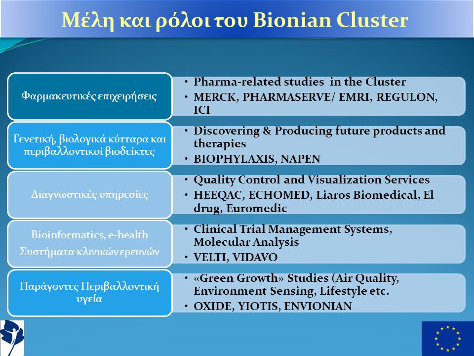•Pharma-related studies in the Cluster •MERCK, PHARMASERVE/ EMRI, REGULON, ICI Φαρμακευτικές επιχειρήσεις •Discovering & Producing future products and therapies •BIOPHYLAXIS, NAPEN Γενετική, βιολογικά κύτταρα και περιβαλλοντικοί βιοδείκτες •Quality Control and Visualization Services •HEEQAC, ECHOMED, Liaros Biomedical, El drug, Euromedic Διαγνωστικές υπηρεσίες •Clinical Trial Management Systems, Molecular Analysis •VELTI, VIDAVO Bioinformatics, e-health Συστήματα κλινικών ερευνών •«Green Growth» Studies (Air Quality, Environment Sensing, Lifestyle etc.