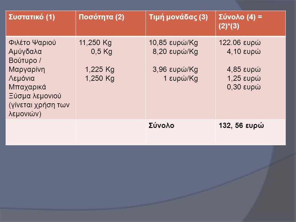 Συστατικό (1)Ποσότητα (2)Τιμή μονάδας (3)Σύνολο (4) = (2)*(3) Φιλέτο Ψαριού Αμύγδαλα Βούτυρο / Μαργαρίνη Λεμόνια Μπαχαρικά Ξύσμα λεμονιού (γίνεται χρή
