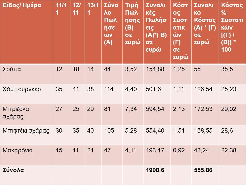 Δείγμα 6. Συγκεντρωτική κατάσταση πωλήσεων και κόστους μιας εβδομάδας Είδος/ Ημέρα11/1 1 12/ 11 13/1 1 Σύνο λο Πωλ ήσε ων (Α) Τιμή Πώλ ησης (Β) σε ευρ