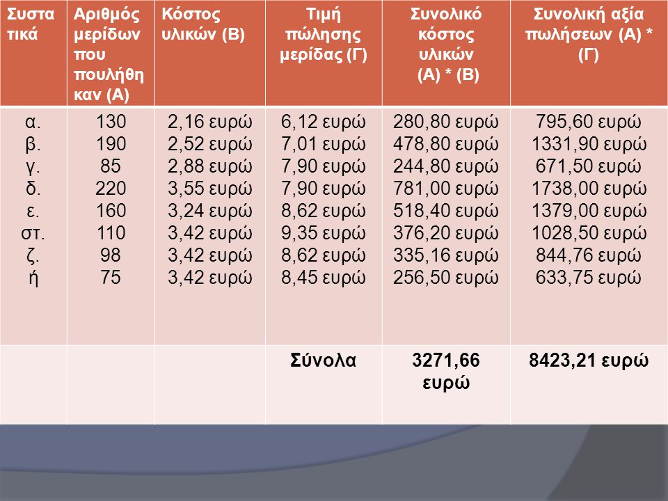 Απάντηση Άσκησης 3 Συστα τικά Αριθμός μερίδων που πουλήθη καν (Α) Κόστος υλικών (Β) Τιμή πώλησης μερίδας (Γ) Συνολικό κόστος υλικών (Α) * (Β) Συνολική