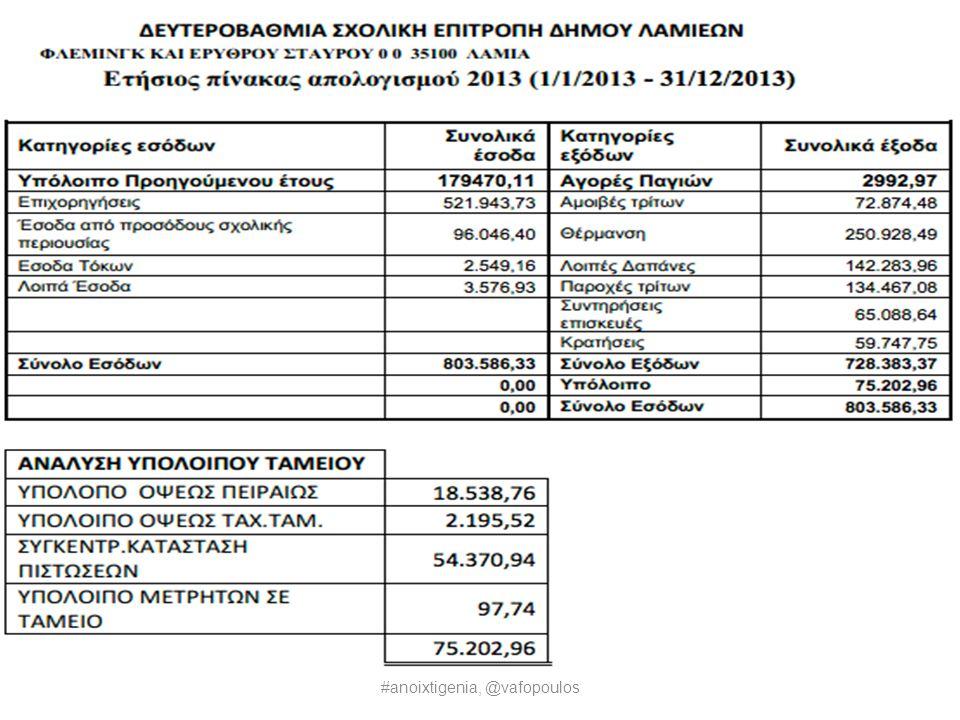 Ξέρετε την ΔΙΑΥΓΕΙΑ; #anoixtigenia, @vafopoulos