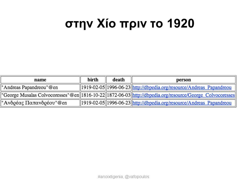 στην Κωνσταντινούπολη πριν το 1835 #anoixtigenia, @vafopoulos