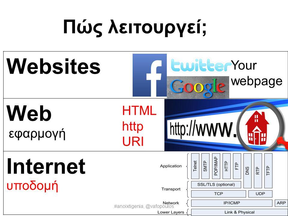 Ανοιχτή γενιά #anoixtigenia, @vafopoulos Εμείς η Ανοιχτή Γενιά συνεργαζόμαστε για να: •γ•γίνει καλύτερη η ανοιχτή γνώση (πχ Βικιπαίδεια) •γ•γίνει καλύτερο το ανοιχτό λογισμικό (πχ Firefox)