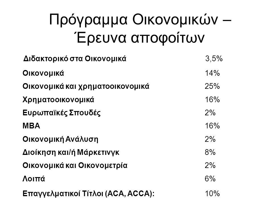 Πρόγραμμα Οικονομικών – Έρευνα αποφοίτων Διδακτορικό στα Οικονομικά3,5% Οικονομικά14% Οικονομικά και χρηματοοικονομικά25% Χρηματοοικονομικά16% Ευρωπαϊ