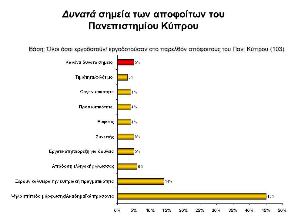 Δυνατά σημεία των αποφοίτων του Πανεπιστημίου Κύπρου Βάση: Όλοι όσοι εργοδοτούν/ εργοδοτούσαν στο παρελθόν απόφοιτους του Παν. Κύπρου (103) Βάση: Όλοι