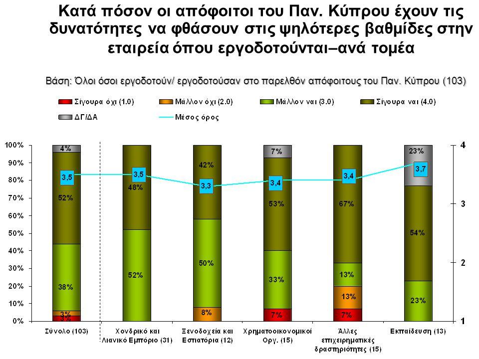 Κατά πόσον οι απόφοιτοι του Παν. Κύπρου έχουν τις δυνατότητες να φθάσουν στις ψηλότερες βαθμίδες στην εταιρεία όπου εργοδοτούνται–ανά τομέα Βάση: Όλοι