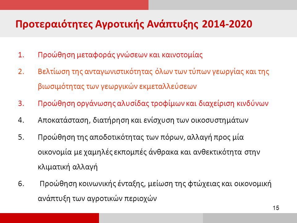 15 Προτεραιότητες Αγροτικής Ανάπτυξης 2014-2020 1.Προώθηση μεταφοράς γνώσεων και καινοτομίας 2.Βελτίωση της ανταγωνιστικότητας όλων των τύπων γεωργίας και της βιωσιμότητας των γεωργικών εκμεταλλεύσεων 3.Προώθηση οργάνωσης αλυσίδας τροφίμων και διαχείριση κινδύνων 4.Αποκατάσταση, διατήρηση και ενίσχυση των οικοσυστημάτων 5.Προώθηση της αποδοτικότητας των πόρων, αλλαγή προς μία οικονομία με χαμηλές εκπομπές άνθρακα και ανθεκτικότητα στην κλιματική αλλαγή 6.