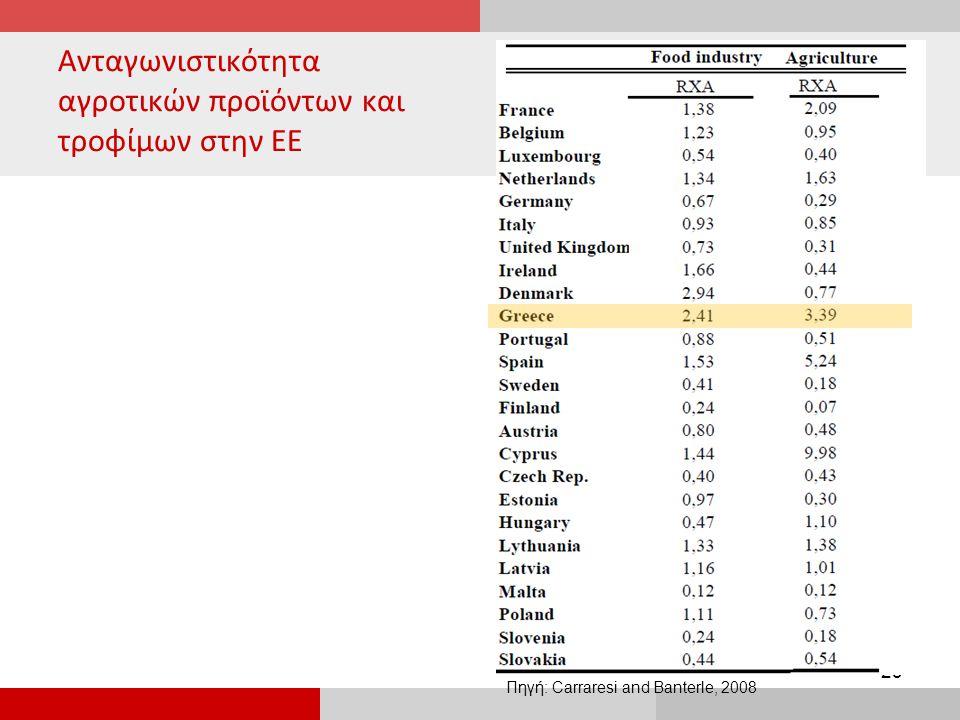 Ανταγωνιστικότητα αγροτικών προϊόντων και τροφίμων στην ΕΕ 23 Πηγή: Carraresi and Banterle, 2008