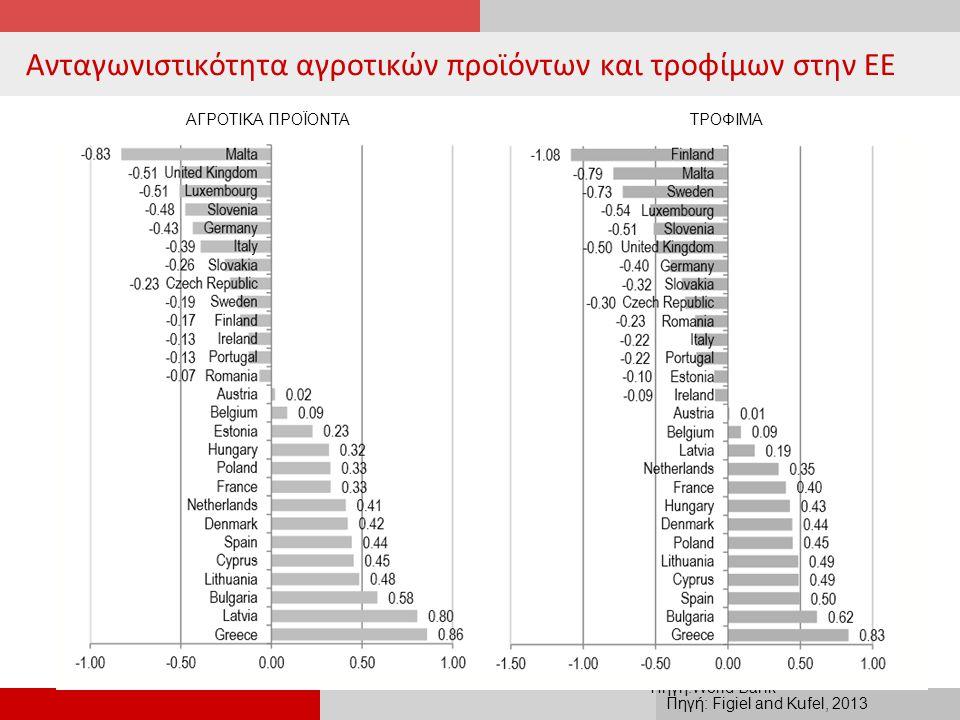 Ανταγωνιστικότητα αγροτικών προϊόντων και τροφίμων στην ΕΕ 24 Πηγή:World Bank ΑΓΡΟΤΙΚΑ ΠΡΟΪΟΝΤΑΤΡΟΦΙΜΑ Πηγή: Figiel and Kufel, 2013