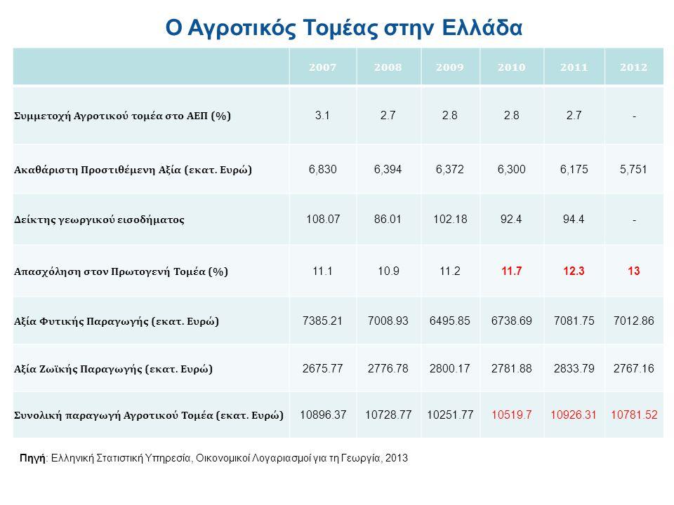 200720082009201020112012 Συμμετοχή Αγροτικού τομέα στο ΑΕΠ (%) 3.12.72.8 2.7- Ακαθάριστη Προστιθέμενη Αξία (εκατ.
