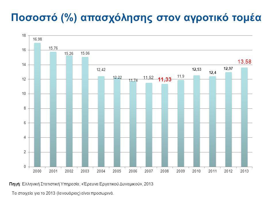 Ποσοστό (%) απασχόλησης στον αγροτικό τομέα Πηγή: Ελληνική Στατιστική Υπηρεσία, «Έρευνα Εργατικού Δυναμικού», 2013 Τα στοιχεία για το 2013 (Ιανουάριος) είναι προσωρινά.