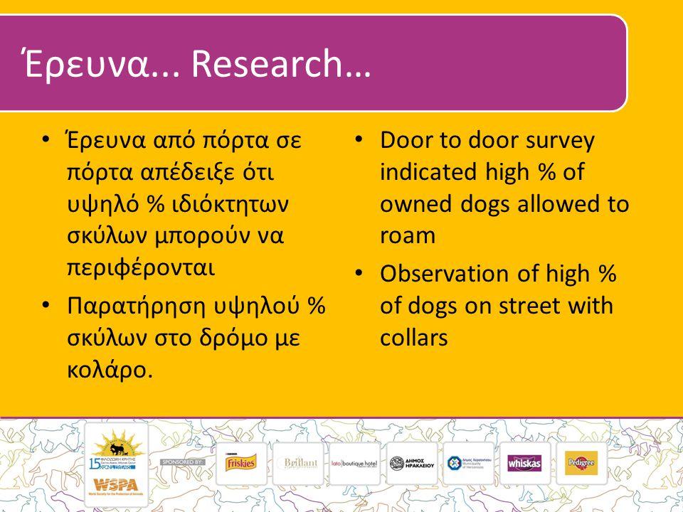 Έρευνα... Research… • Έρευνα από πόρτα σε πόρτα απέδειξε ότι υψηλό % ιδιόκτητων σκύλων μπορούν να περιφέρονται • Παρατήρηση υψηλού % σκύλων στο δρόμο