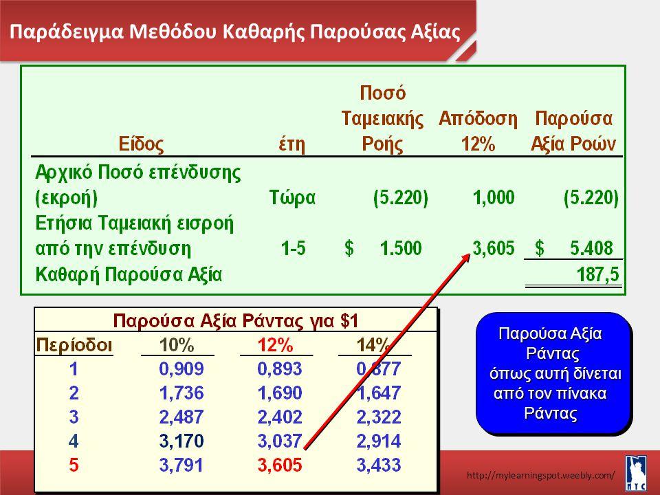 Παράδειγμα Μεθόδου Καθαρής Παρούσας Αξίας Διεθνές Εμπόριο & Χρηματοοικονομικά Σαμαρίνας Π. Μιχάλης http://mylearningspot.weebly.com/ Παρούσα Αξία Ράντ