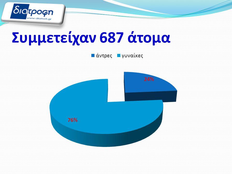 Συμμετείχαν 687 άτομα