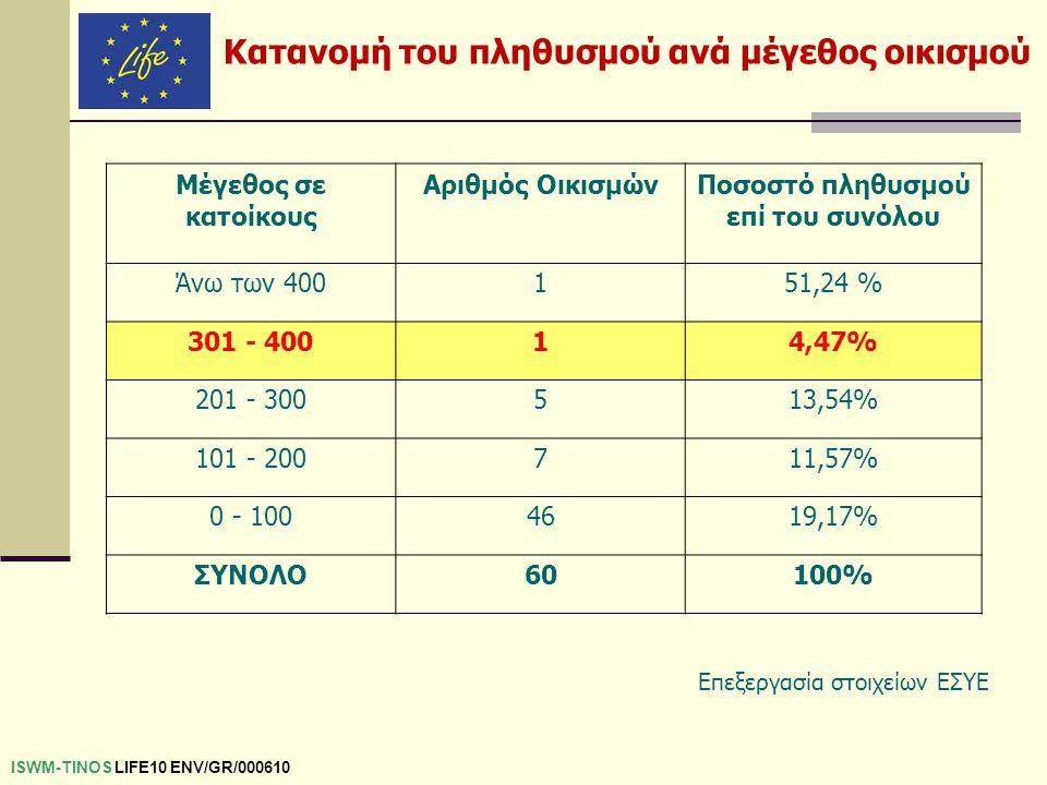 ISWM-TINOS LIFE10 ENV/GR/000610 Μέγεθος σε κατοίκους Αριθμός ΟικισμώνΠοσοστό πληθυσμού επί του συνόλου Άνω των 400151,24 % 301 - 40014,47% 201 - 30051