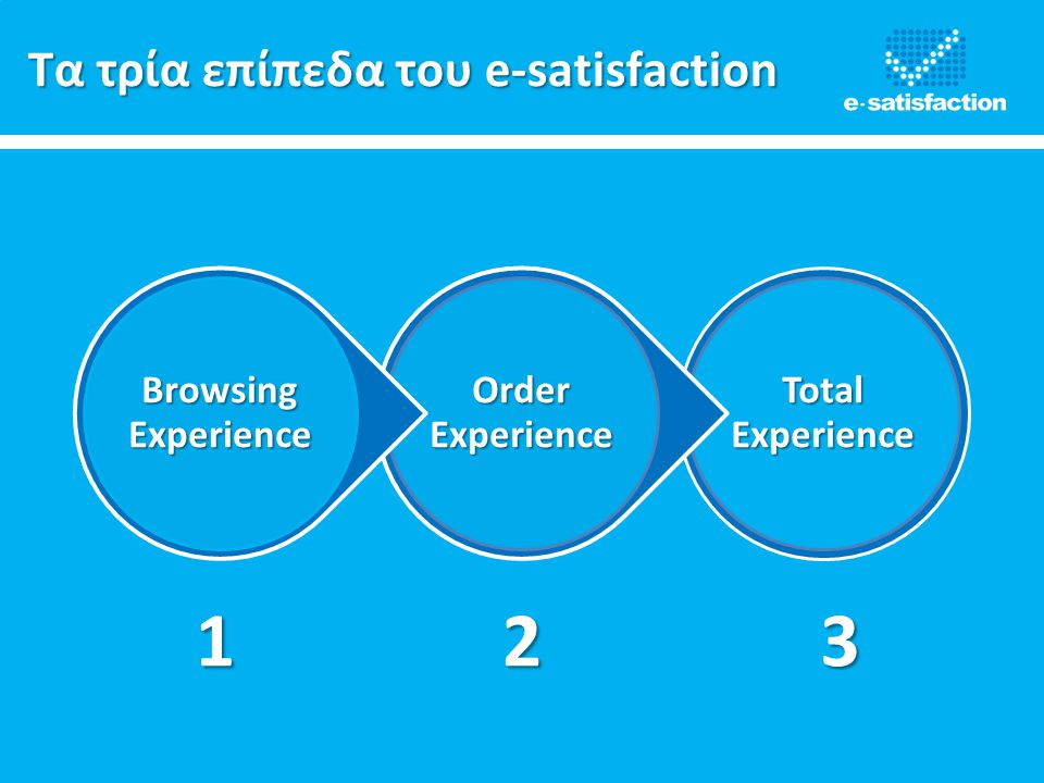 Τα τρία επίπεδα του e-satisfaction Total Experience Order Experience Browsing Experience 123
