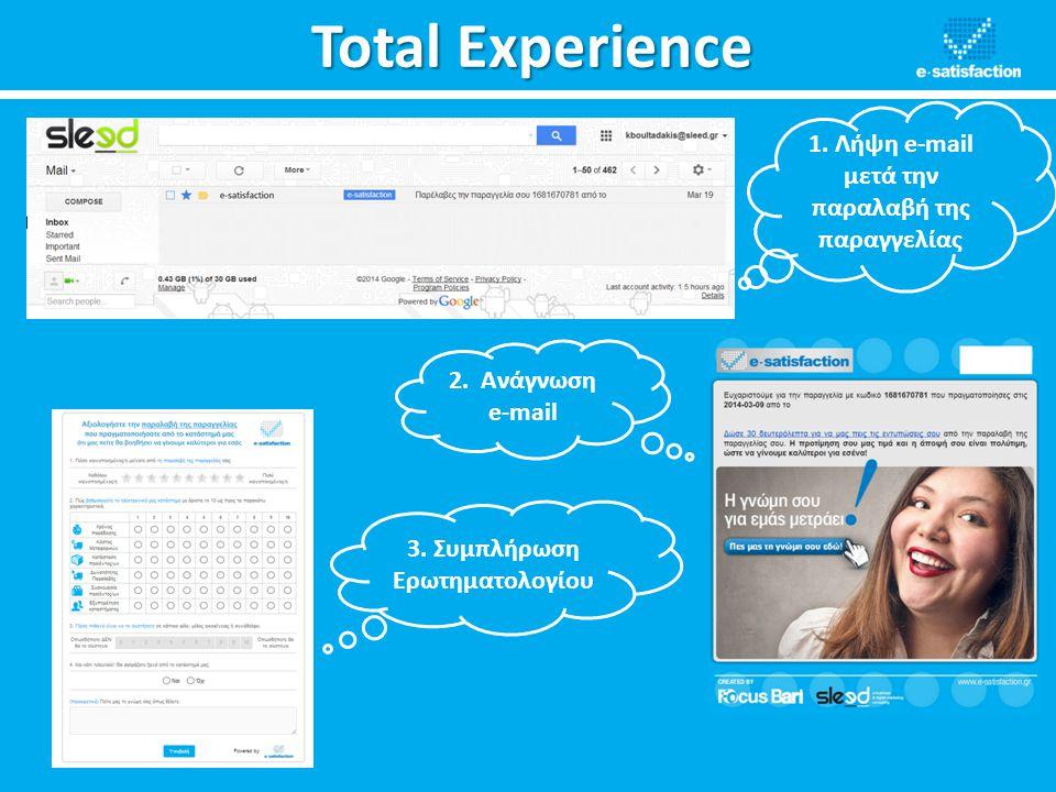 Total Experience 1. Λήψη e-mail μετά την παραλαβή της παραγγελίας 2. Ανάγνωση e-mail 3. Συμπλήρωση Ερωτηματολογίου