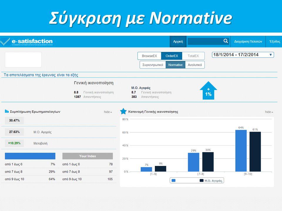 Σύγκριση με Normative