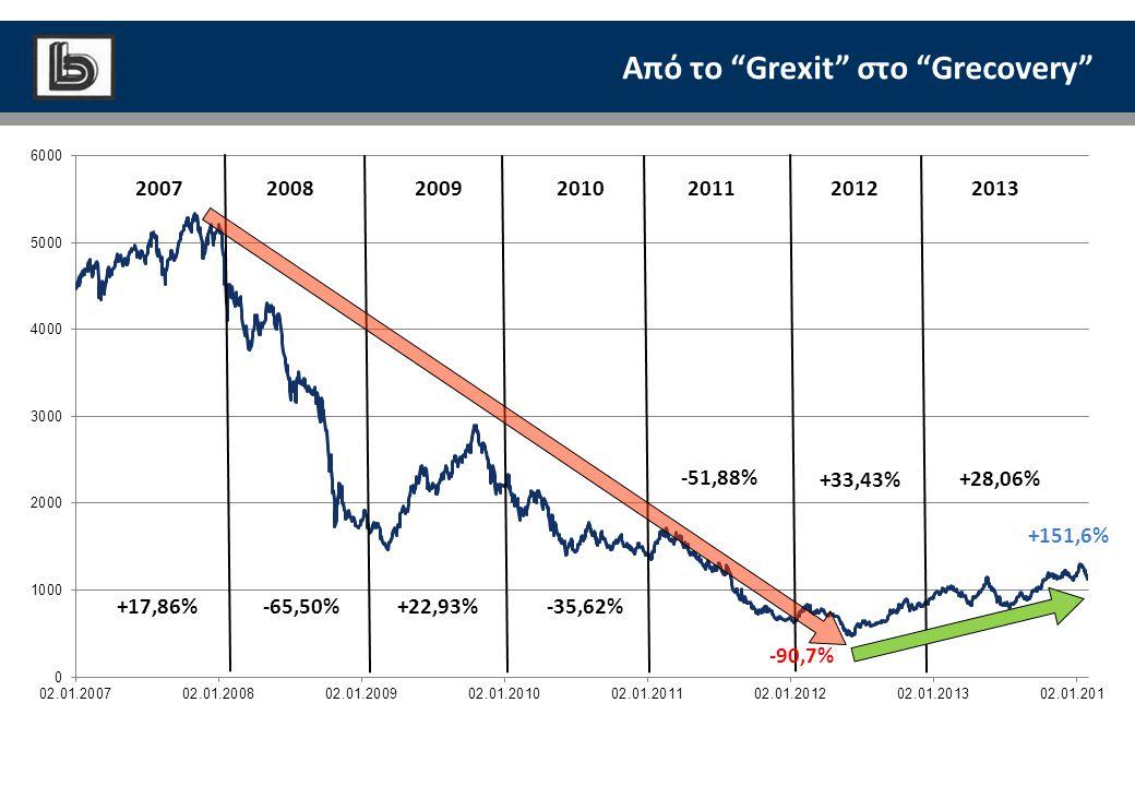 """Από το """"Grexit"""" στο """"Grecovery"""" +17,86% -65,50% +22,93% -35,62% -51,88% +33,43% +28,06% 2008200720092010201220112013 -90,7% +151,6%"""