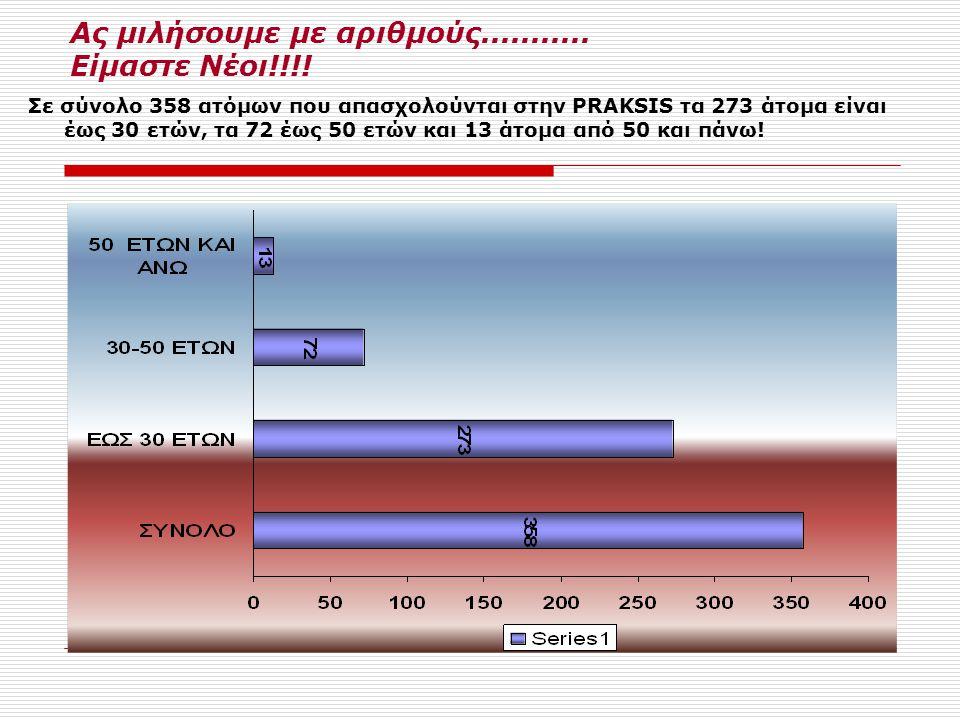 Ας μιλήσουμε με αριθμούς........... Είμαστε Νέοι!!!! Σε σύνολο 358 ατόμων που απασχολούνται στην PRAKSIS τα 273 άτομα είναι έως 30 ετών, τα 72 έως 50