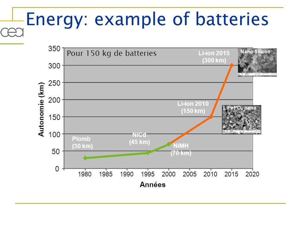 Energy: example of batteries Pour 150 kg de batteries 0 50 100 150 200 250 300 350 198019851990199520002005201020152020 Années Autonomie (km) NiCd (45