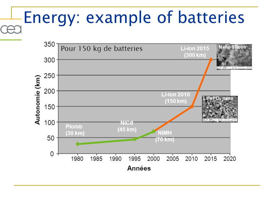 Energy: example of batteries Pour 150 kg de batteries 0 50 100 150 200 250 300 350 198019851990199520002005201020152020 Années Autonomie (km) NiCd (45 km) Plomb (30 km) LiFePO 4 nano Nano Silicon NiMH (70 km) Li-ion 2010 (150 km) Li-ion 2015 (300 km)