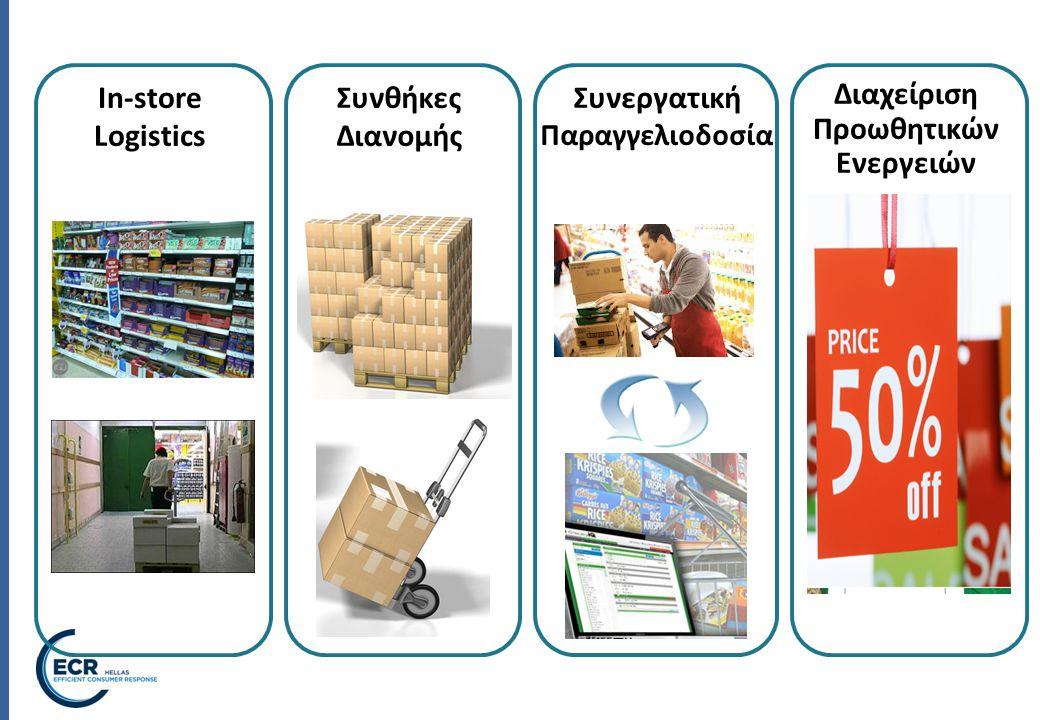 In-store Logistics Διαχείριση Προωθητικών Ενεργειών Συνθήκες Διανομής Συνεργατική Παραγγελιοδοσία
