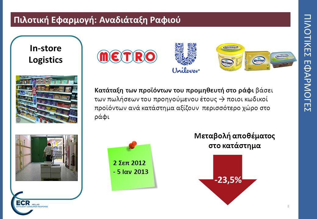 8 ΠΙΛΟΤΙΚΕΣ ΕΦΑΡΜΟΓΕΣ Πιλοτική Εφαρμογή: Αναδιάταξη Ραφιού 2 Σεπ 2012 - 5 Ιαν 2013 In-store Logistics Κατάταξη των προϊόντων του προμηθευτή στο ράφι β