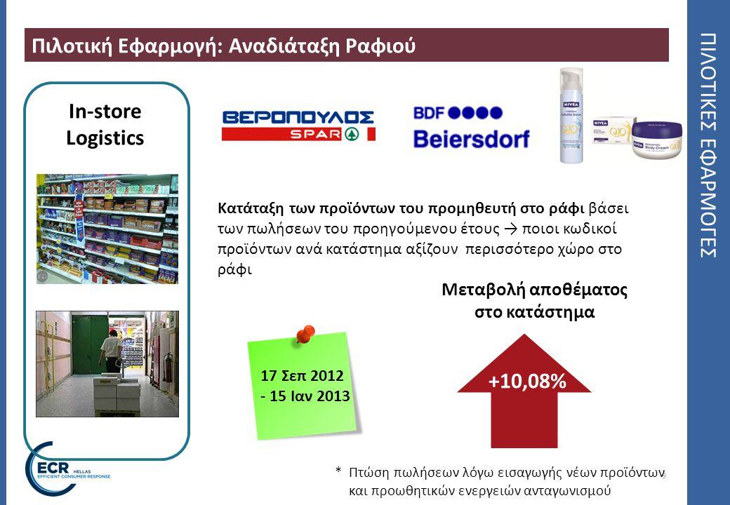 9 ΠΙΛΟΤΙΚΕΣ ΕΦΑΡΜΟΓΕΣ Πιλοτική Εφαρμογή: Αναδιάταξη Ραφιού 17 Σεπ 2012 - 15 Ιαν 2013 In-store Logistics Κατάταξη των προϊόντων του προμηθευτή στο ράφι