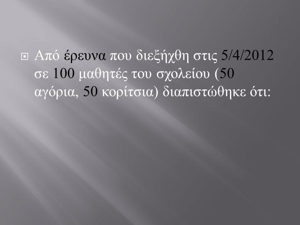  Από έρευνα που διεξήχθη στις 5/4/2012 σε 100 μαθητές του σχολείου (50 αγόρια, 50 κορίτσια ) διαπιστώθηκε ότι :