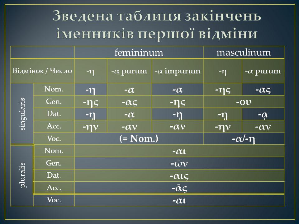 femininum masculinum Відмінок / Число -η-α purum-α impurum-η-α purum singularis Nom.