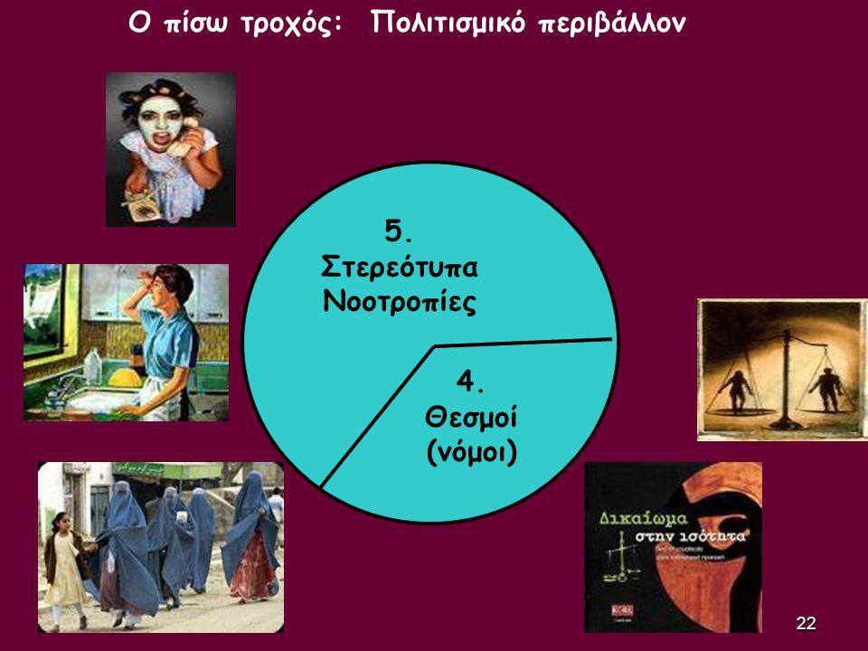 22 4. Θεσμοί (νόμοι) 5. Στερεότυπα Νοοτροπίες Ο πίσω τροχός: Πολιτισμικό περιβάλλον