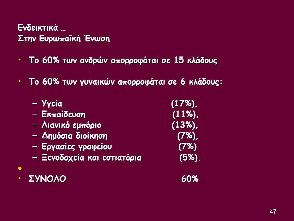47 Ενδεικτικά … Στην Ευρωπαϊκή Ένωση • Το 60% των ανδρών απορροφάται σε 15 κλάδους • Το 60% των γυναικών απορροφάται σε 6 κλάδους: – Υγεία (17%), – Εκ
