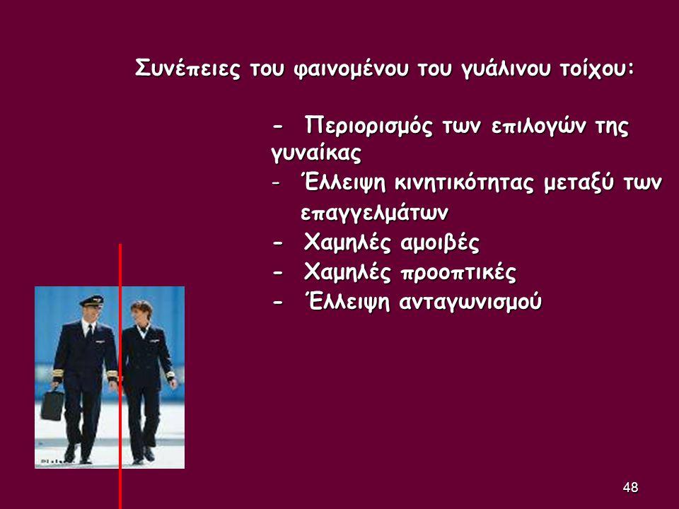 48 Συνέπειες του φαινομένου του γυάλινου τοίχου: - Περιορισμός των επιλογών της γυναίκας - Έλλειψη κινητικότητας μεταξύ των επαγγελμάτων επαγγελμάτων