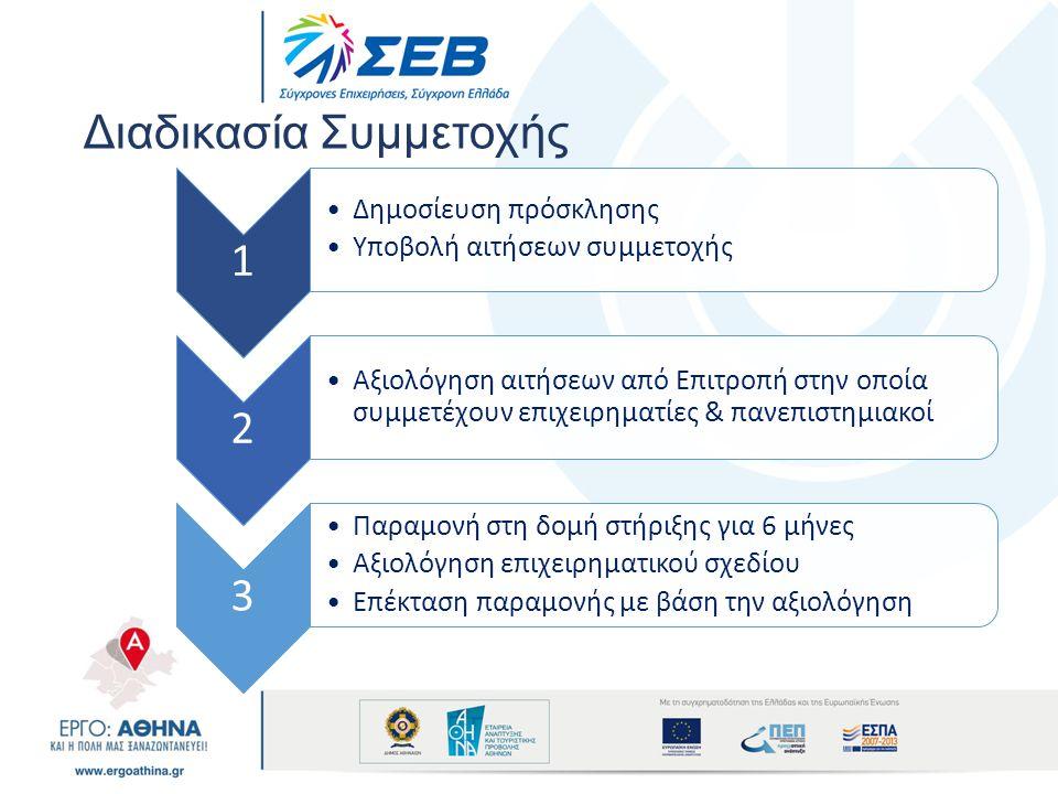 Διαδικασία Συμμετοχής 1 •Δημοσίευση πρόσκλησης •Υποβολή αιτήσεων συμμετοχής 2 •Αξιολόγηση αιτήσεων από Επιτροπή στην οποία συμμετέχουν επιχειρηματίες
