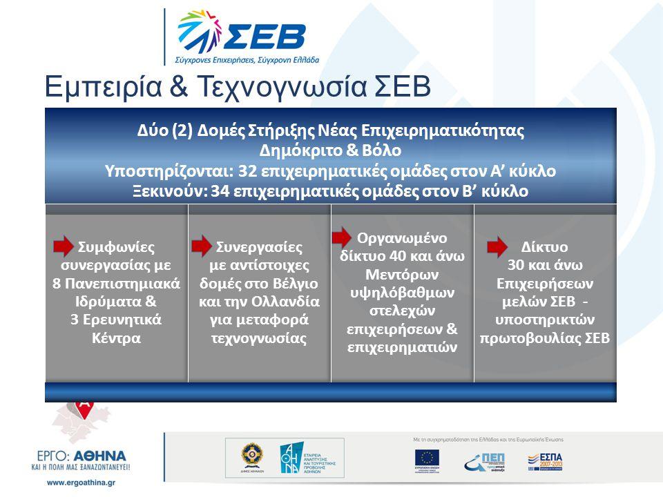 Εμπειρία & Τεχνογνωσία ΣΕΒ Δύο (2) Δομές Στήριξης Νέας Επιχειρηματικότητας Δημόκριτο & Βόλο Υποστηρίζονται: 32 επιχειρηματικές ομάδες στον Α' κύκλο Ξε