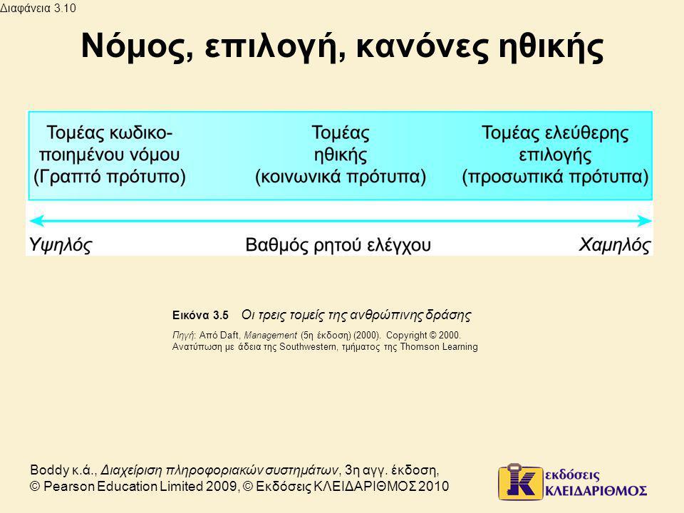 Διαφάνεια 3.10 Boddy κ.ά., Διαχείριση πληροφοριακών συστημάτων, 3η αγγ.